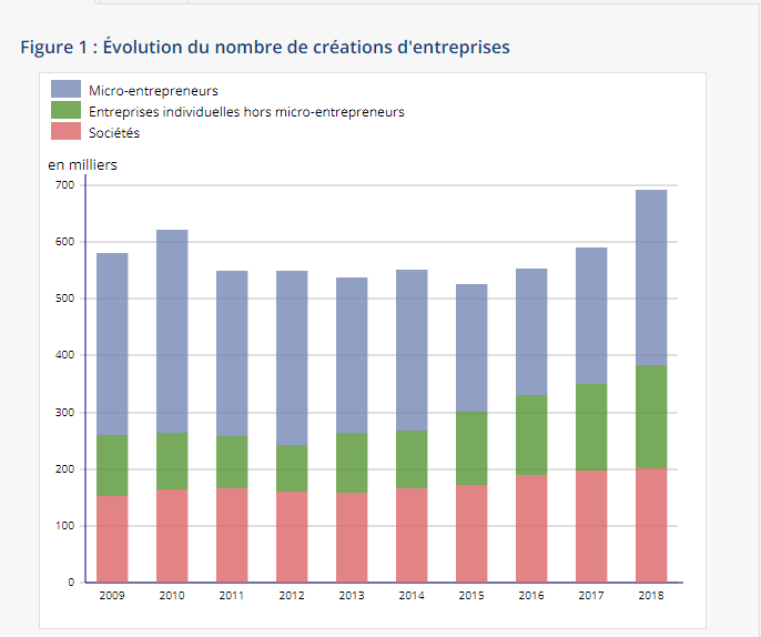 Businesses in France 2018